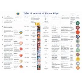 Karam Kriya Tabla de Numeros